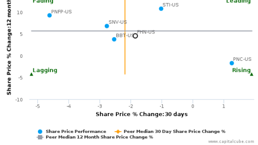 First Horizon National Corp. (Tennessee) breached its 50 day moving average in a Bearish Manner : FHN-US : September 27, 2016