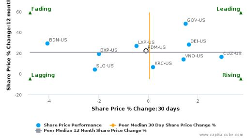 Piedmont Office Realty Trust, Inc. breached its 50 day moving average in a Bullish Manner : PDM-US : September 23, 2016