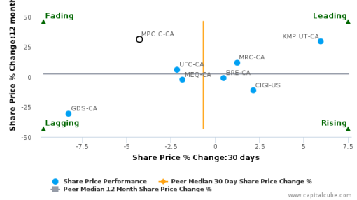 Madison Pacific Properties, Inc. breached its 50 day moving average in a Bearish Manner : MPC.C-CA : July 21, 2016