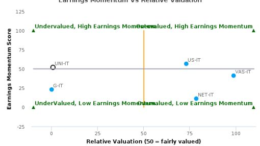 Unipol Gruppo Finanziario SpA breached its 50 day moving average in a Bearish Manner : UNI-IT : August 18, 2016