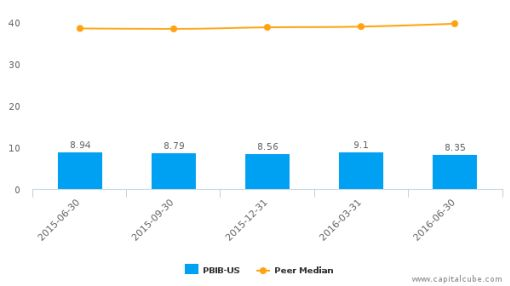 Porter Bancorp, Inc. :PBIB-US: Earnings Analysis: Q2, 2016 By the Numbers : August 3, 2016