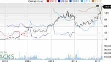 Incyte (INCY) Up 26.2% Since Earnings Report: Can It Continue?