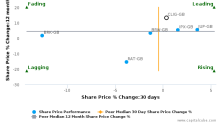 City of London Investment Group Plc breached its 50 day moving average in a Bearish Manner : CLIG-GB : October 17, 2016