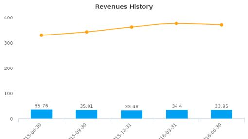 RCI Hospitality Holdings, Inc. :RICK-US: Earnings Analysis: Q3, 2016 By the Numbers : August 11, 2016
