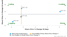F&C Commercial Property Trust Ltd. breached its 50 day moving average in a Bearish Manner : FCPT-GB : January 13, 2017