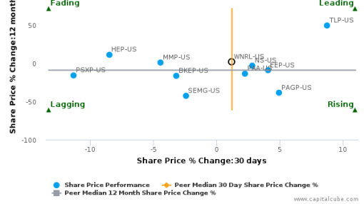 Western Refining Logistics LP breached its 50 day moving average in a Bullish Manner : WNRL-US : August 19, 2016