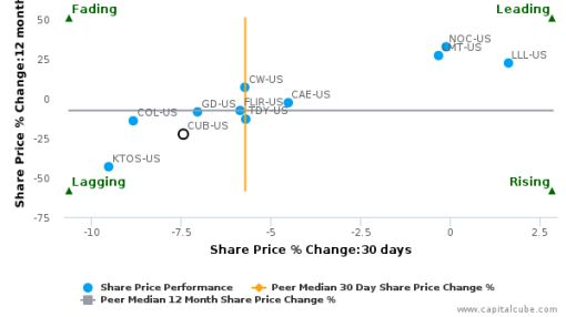 Cubic Corp. breached its 50 day moving average in a Bearish Manner : CUB-US : June 28, 2016