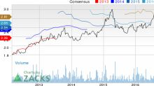 ResMed (RMD) Up 3.6% Since Earnings Report: Can It Continue?