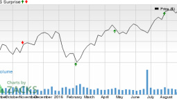 Why Fortune Brands Home & Security (FBHS) Could Beat Earnings Estimates Again