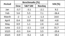 Top 10 Mutual Fund Performers of 1H 2015 - Mutual Fund Commentary