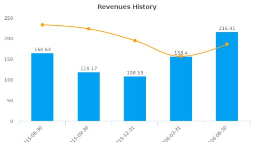 Kulicke & Soffa Industries, Inc. :KLIC-US: Earnings Analysis: Q3, 2016 By the Numbers : August 15, 2016