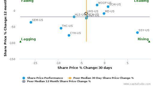 Universal Health Services, Inc. breached its 50 day moving average in a Bearish Manner : UHS-US : June 28, 2016