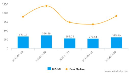 IDACORP, Inc. :IDA-US: Earnings Analysis: Q2, 2016 By the Numbers : August 4, 2016