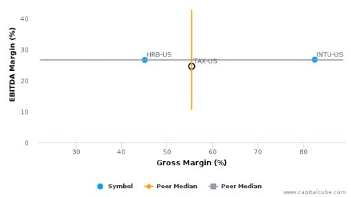 Liberty Tax, Inc. :TAX-US: Earnings Analysis: 2016 By the Numbers : July 22, 2016