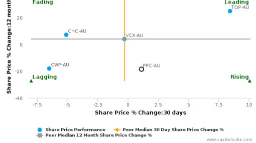 Peet Ltd. breached its 50 day moving average in a Bullish Manner : PPC-AU : June 25, 2016