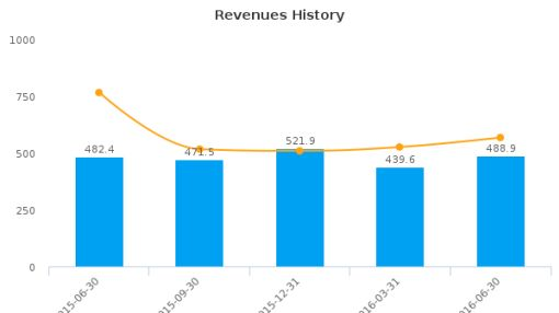 Revlon, Inc. :REV-US: Earnings Analysis: Q2, 2016 By the Numbers : August 5, 2016