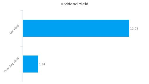 Ennis, Inc. : EBF-US: Dividend Analysis : July 11th, 2016 (record date) : By the numbers : July 19, 2016