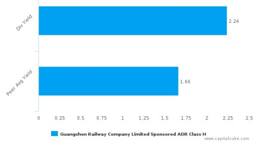 Guangshen Railway Co., Ltd. : GSH-US: Dividend Analysis : June 01st, 2016 (record date) : By the numbers : July 20, 2016