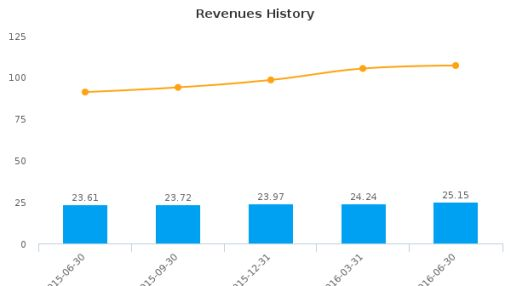 Arrow Financial Corp. :AROW-US: Earnings Analysis: Q2, 2016 By the Numbers : July 22, 2016