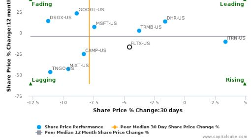 FleetMatics Group Ltd. breached its 50 day moving average in a Bearish Manner : FLTX-US : June 28, 2016