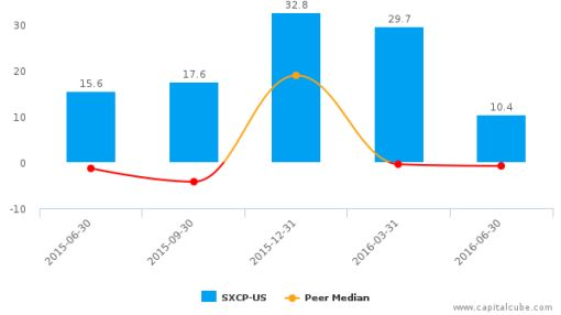 SunCoke Energy Partners LP :SXCP-US: Earnings Analysis: Q2, 2016 By the Numbers : August 10, 2016