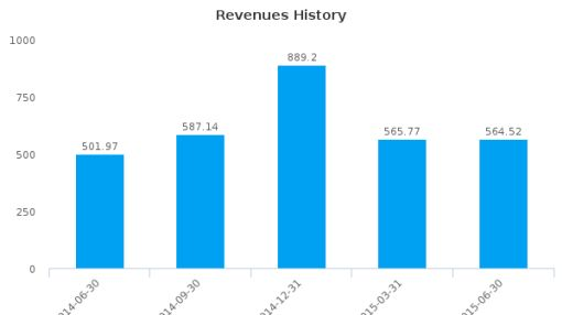 Cameco Corp. Earnings Q2*, 2015