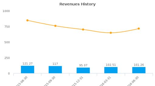 Haynes International, Inc. :HAYN-US: Earnings Analysis: Q3, 2016 By the Numbers : August 10, 2016
