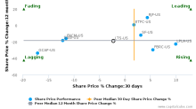 Ladenburg Thalmann Financial Services, Inc. breached its 50 day moving average in a Bearish Manner : LTS-US : October 27, 2016