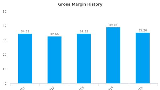Vislink Plc :VLK-GB: Earnings Analysis: 2015 By the Numbers