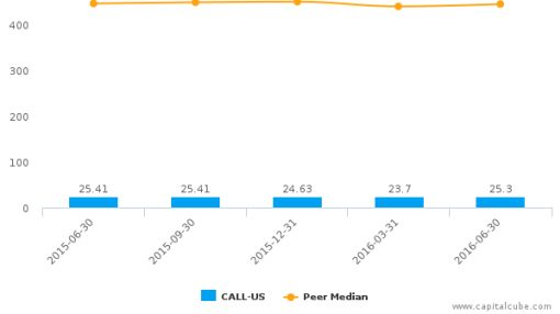 magicJack VocalTec Ltd. :CALL-US: Earnings Analysis: Q2, 2016 By the Numbers : August 11, 2016