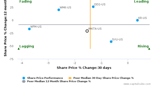Ingles Markets, Inc. breached its 50 day moving average in a Bullish Manner : IMKTA-US : July 4, 2016