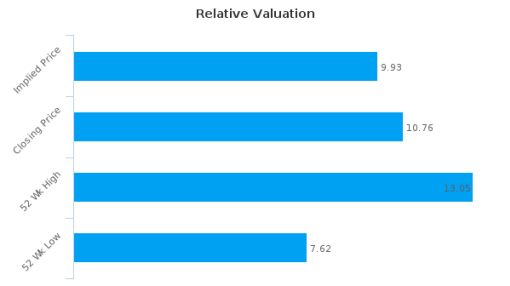 Aggreko Plc : Fairly valued, but don't skip the other factors