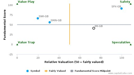 IMI Plc : Overvalued relative to peers, but may deserve another look