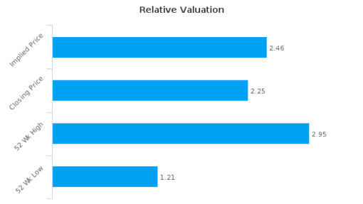Apptix ASA : Fairly valued, but don't skip the other factors