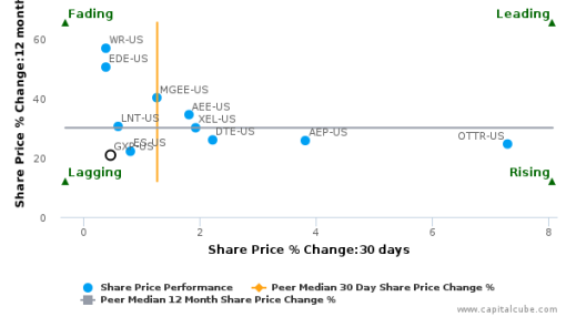 Great Plains Energy, Inc. breached its 50 day moving average in a Bearish Manner : GXP-US : July 15, 2016