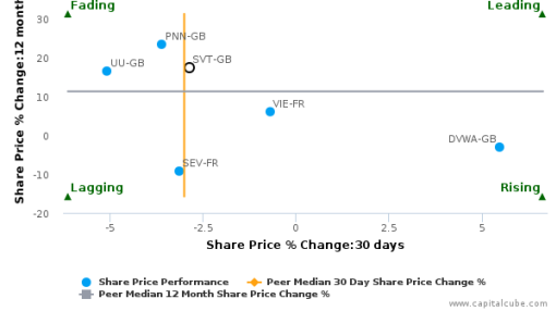 Severn Trent Plc breached its 50 day moving average in a Bearish Manner : SVT-GB : August 25, 2016