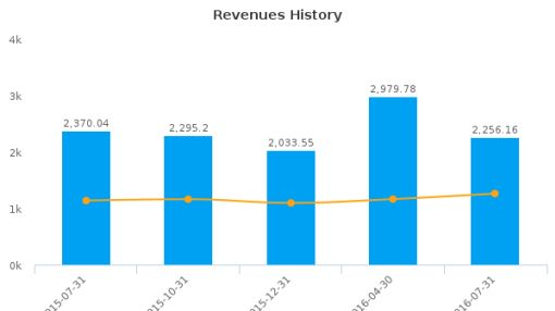 Advance Auto Parts, Inc. :AAP-US: Earnings Analysis: Q3, 2016 By the Numbers : August 29, 2016