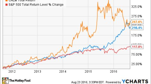 2 Dividend Stocks that Have Tripled in 5 Years -- and Have Room to Run