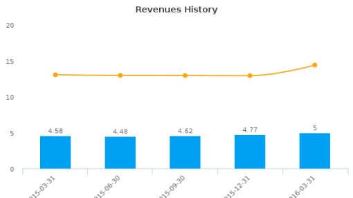 Malvern Bancorp, Inc. :MLVF-US: Earnings Analysis: Q2, 2016 By the Numbers