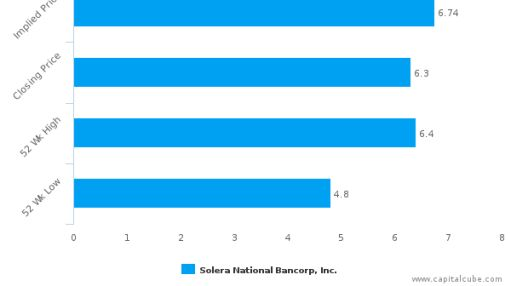 Solera National Bancorp, Inc. : Undervalued relative to peers, but don't ignore the other factors
