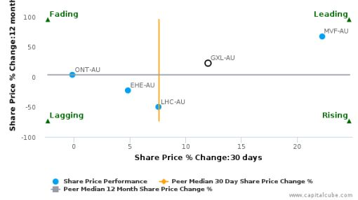 Greencross Ltd. breached its 50 day moving average in a Bullish Manner : GXL-AU : August 5, 2016