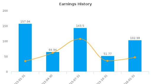 Prada SpA :PRDSY-US: Earnings Analysis: Q4, 2016 By the Numbers : September 6, 2016