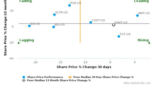 PriceSmart, Inc. breached its 50 day moving average in a Bearish Manner : PSMT-US : September 26, 2016
