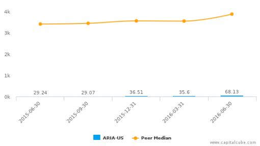 ARIAD Pharmaceuticals, Inc. :ARIA-US: Earnings Analysis: Q2, 2016 By the Numbers : August 5, 2016