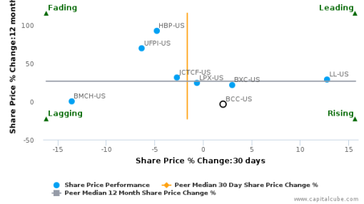Boise Cascade Co. breached its 50 day moving average in a Bearish Manner : BCC-US : September 28, 2016