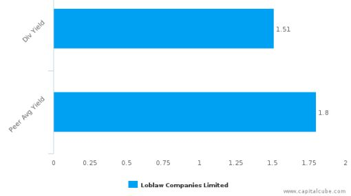 Loblaw Cos. Ltd. : L-CA: Dividend Analysis : September 15th, 2016 (record date) : By the numbers : September 30, 2016