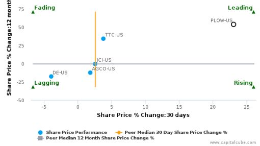 Douglas Dynamics, Inc.: Leads amongst peers with strong fundamentals