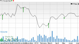 Can Matador Resources Company (MTDR) Keep the Earnings Streak Alive This Quarter?