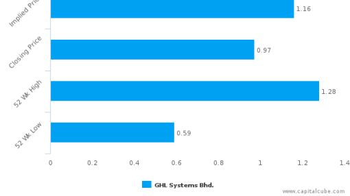 GHL Systems Bhd. : Undervalued relative to peers, but don't ignore the other factors