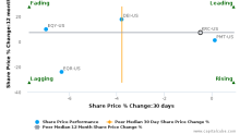 Kilroy Realty Corp. breached its 50 day moving average in a Bearish Manner : KRC-US : October 26, 2016